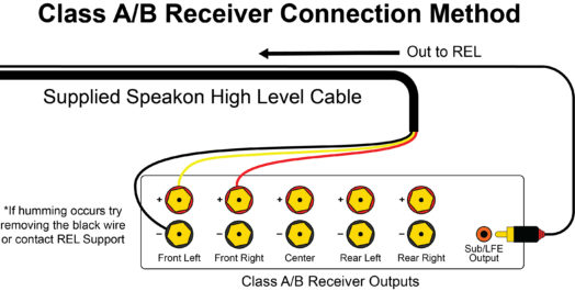 How to Connect a REL to a Class A/B Amp | REL AcousticsREL Acoustics